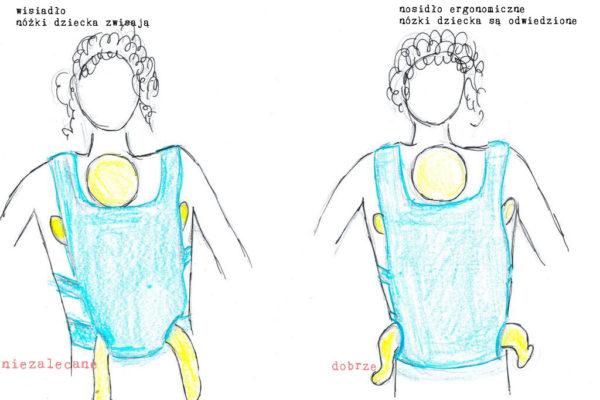 Moja twórczość rysunkowa :) Po lewej dziecko w wisiadle, czyli wąski pas między nózkami, a dziecko w efekcie wisi na swoim kroczu. Po prawej ergonomiczne, w którym nóżki są odwiedzione na boki a plecki w kształcie litery C, takie położenie zapobiega dysplazji stawów biodrowych i odciąża i dziecko i rodzica, więc wspólne chodzenie nie jest męczące ani bolesne.