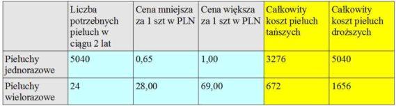 Wyliczenie kosztów za same pieluszki (jednorazowe oraz wielorazowe) w ciągu 2 lat.