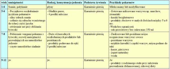 """Tabela - schemat wprowadzania pokarmów uzupełniających. Na podstawie dokumentu opublikowanego w """"standardy medyczne"""""""