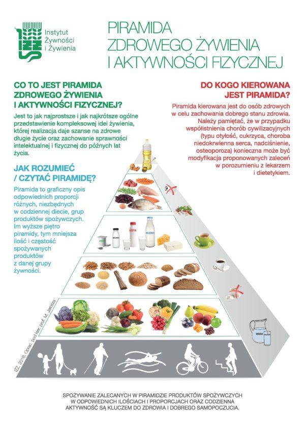 Piramida żywienia, foto Instytut Żywności i żywienia http://www.izz.waw.pl/pl/zasady-prawidowego-ywienia