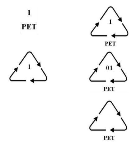 Symbol PET - na opakowaniu jest jeden z nich