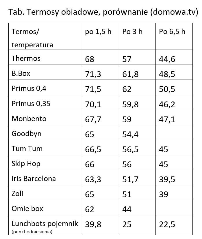 Porównanie temperatury, czyli jak termosy trzymają ciepło